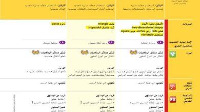 Photo of حلول الوحدة التاسعة من دليل المعلم رياضيات صف أول فصل ثاني