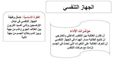 Photo of ملخص الجهاز التنفسي علوم صف تاسع فصل ثاني