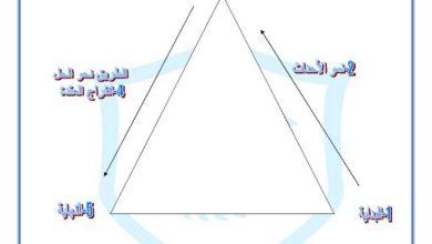 Photo of صف خامس فصل ثاني ورق عمل 3 درس أنا حر لغة عربية