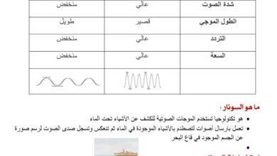 Photo of صف رابع فصل ثاني تلخيص علوم دروس الصوت والضوء والكهرباء