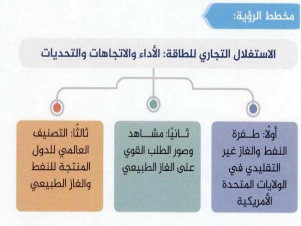 حل درس الإستغلال التجاري لمصادر الطاقه غير التقليديه دراسات اجتماعية