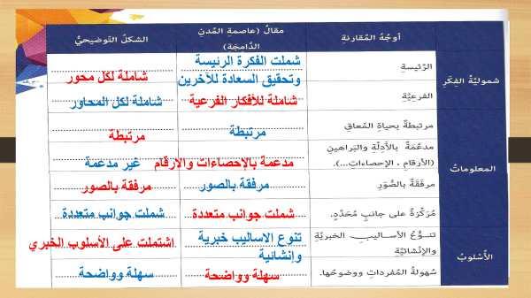 حل درس المدينة الدامجة لغة عربية