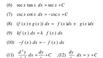 Photo of قوانين التكامل رياضيات صف ثاني عشر متقدم فصل ثاني