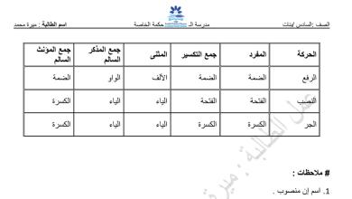 Photo of أوراق عمل قواعد لغة عربية محلولة صف سادس فصل أول