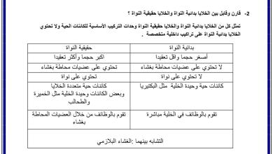 Photo of اسئلة مقالية أحياء صف تاسع متقدم فصل أول