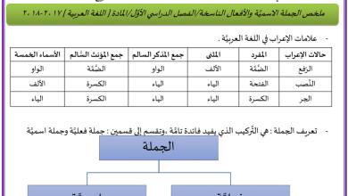 Photo of ملخص الجملة الاسمية والأفعال الناسخة لغة عربية صف ثاني عشر فصل أول