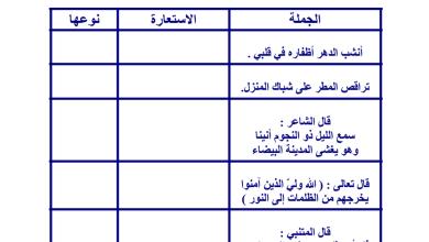 Photo of ورقة عمل الاستعارة لغة عربية صف عاشر فصل أول