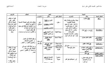 Photo of ملخص النحو للصف الثاني عشر فصل أول