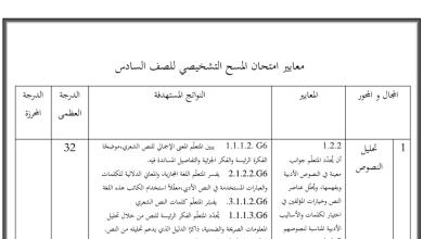 Photo of معايير امتحان المسح التشخيصي لمادة اللغة العربية الصف السادس