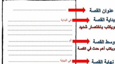 Photo of نموذج تدريبي لكيفية تلخيص قصة في اللغة العربية
