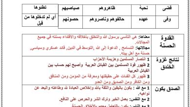 Photo of ملخص دروس الفصل الثالث تربية إسلامية صف حادي عشر