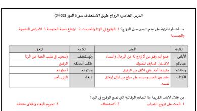 Photo of تلخيص الوحدة الرابعة تربية إسلامية صف ثاني عشر فصل ثاني
