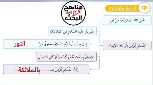 حل درس الايمان بالملائكة اسلامية