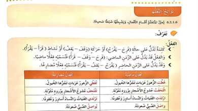 Photo of حل درس أقسام الفعل لغة عربية صف رابع فصل ثاني
