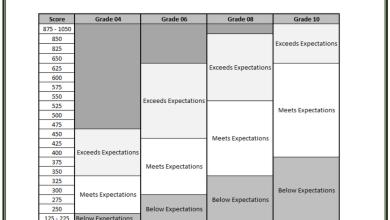 Photo of مواصفات ومحتوى امتحان امسات رياضيات للصفوف 4 – 6 – 8 – 10