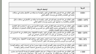 Photo of مواصفات ونموذج امتحان امسات رياضيات صف ثاني عشر