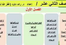 Photo of حل كتاب النحو لغة عربية صف ثاني عشر
