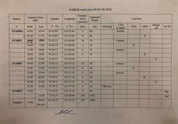 An example of a NABOS daily work plan