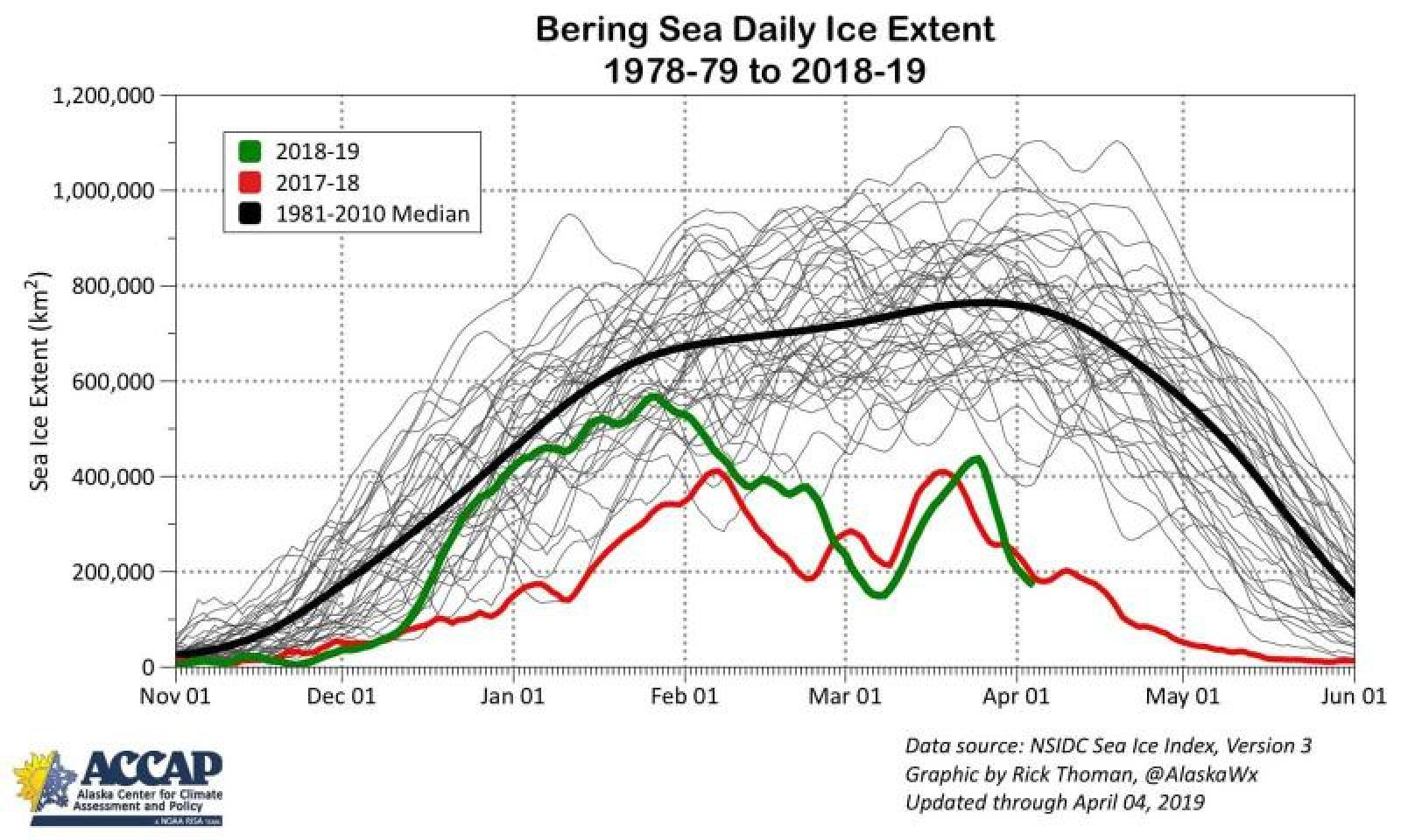 Bering Sea daily ice extent, 1978–2019. Source: NSIDC Sea Ice Index, v3. Graphic by Rick Thoman, ACCAP/@AlaskaWx. Updated through April 4, 2019.