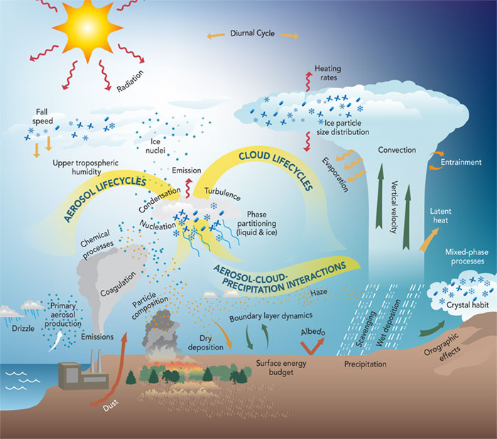 atmospheric processes diagram