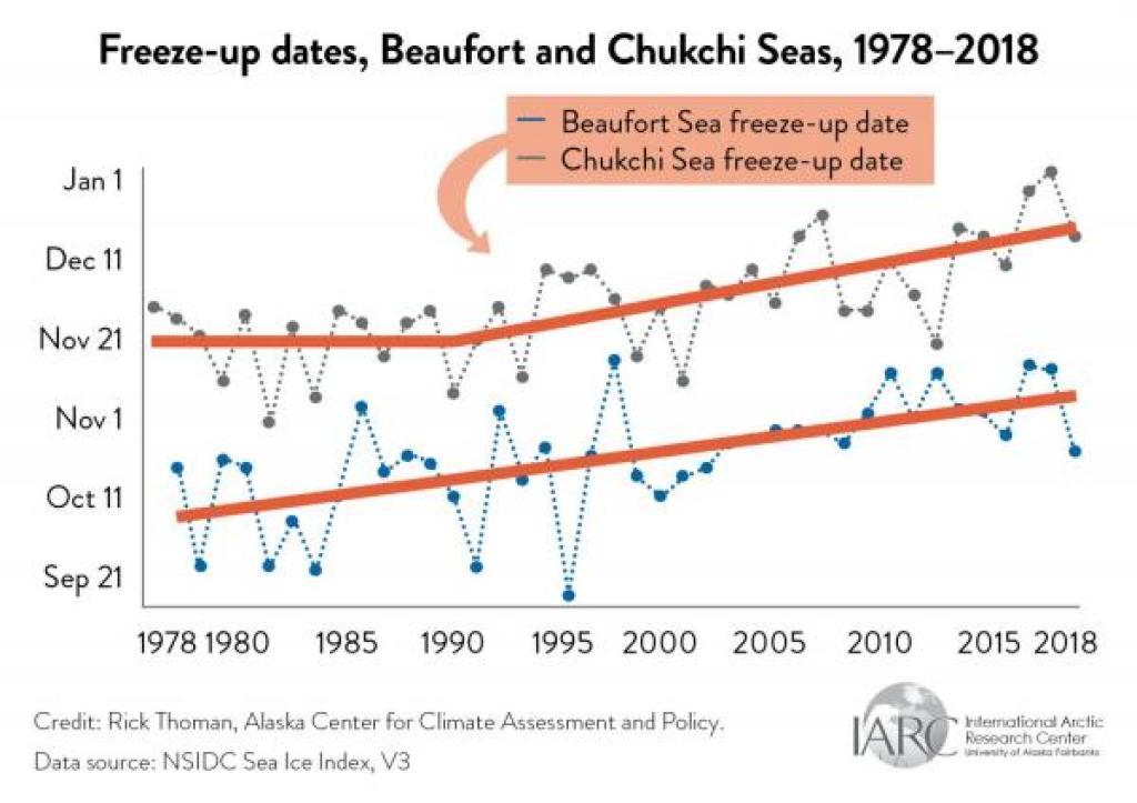 ocean freezup dates graph