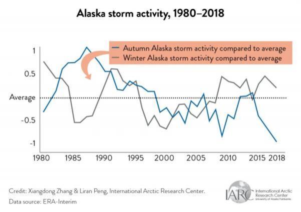 alaska storms graph