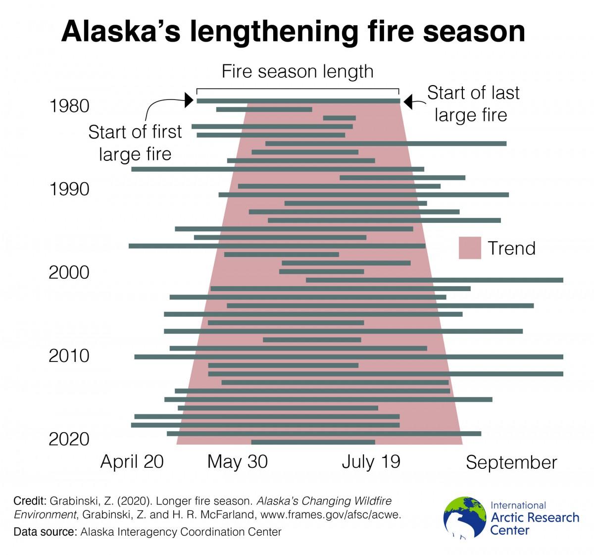 longer fire season graph