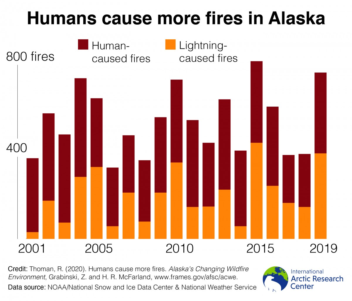 human caused fires chart