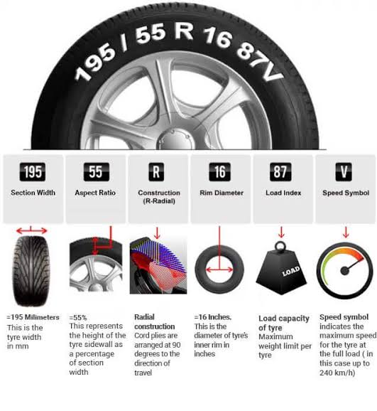 With increasing automobile sales. The number of car owners who are planning to upgrade or change their car tyre is also increasing.  In this article, we are explaining to you how to check Car Tyre Size. It shall help you in buying the right car tyre whence you plan to upgrade it in future.