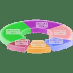 3D Charts Pro 5.3 APK