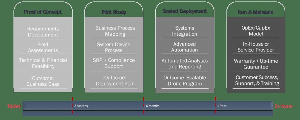 enterprisesolution_engagementmethods-1024x410