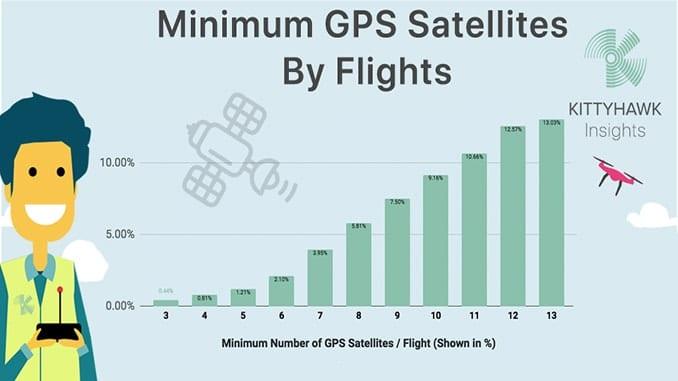 "Knowledge Base Presented By Kittyhawk ""Minimum GPS Satellites Viewable During Flight"""