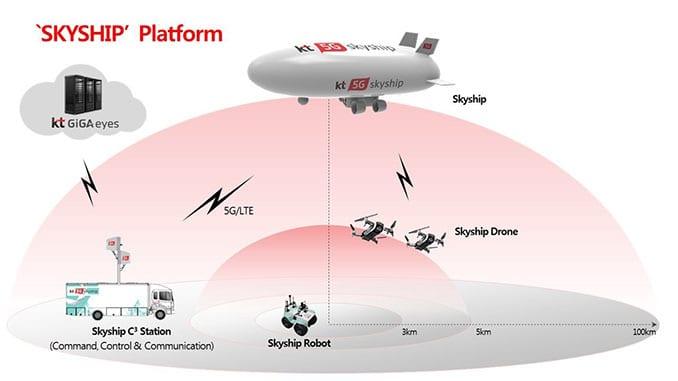 SKYSHIP Platform's Four Major Components