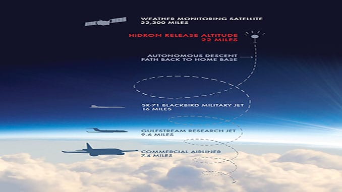 UAVOS INC. AND STRATODYNAMICS AVIATION INC. PIONEER A HIGH- ALTITUDE ATMOSPHERIC MONITORING PROJECT