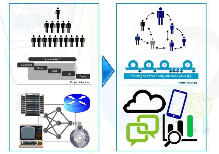 foster enterprise agility