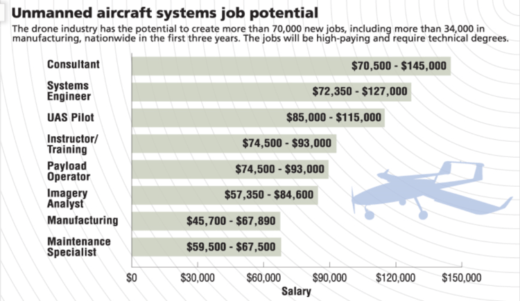drone industry job potential