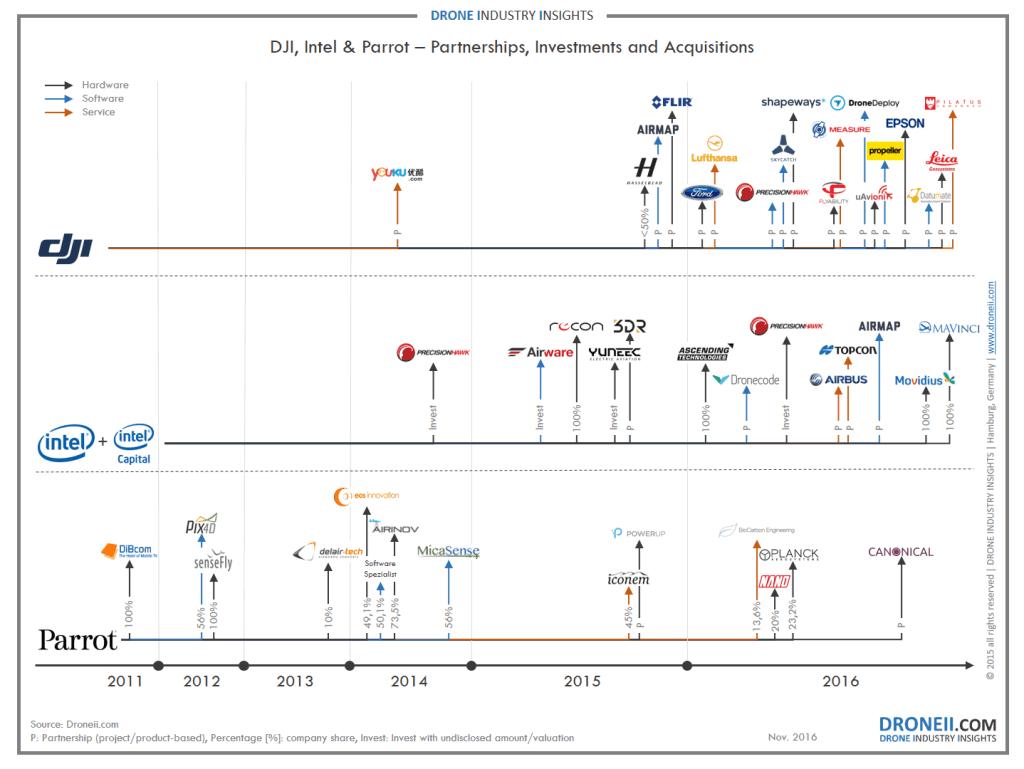 Drone-Market-Strategies