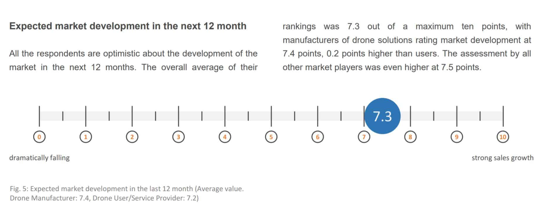 European drone market growth