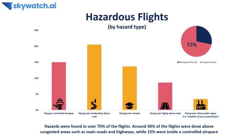 skywatch-hazardous-flights