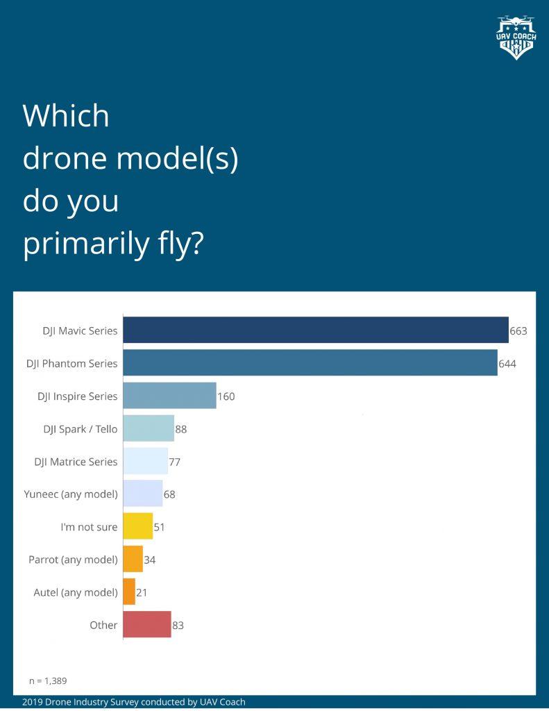 DPGS Survey 1