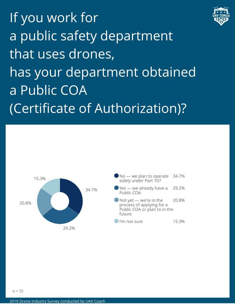 DPGS Survey 9