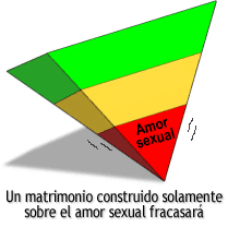 Un matrimonio construido solamente sobre el amor sexual fracasará.