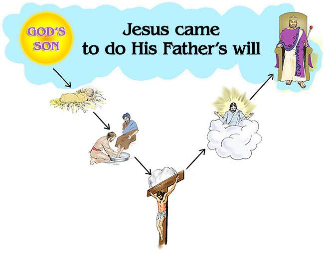 Jesus came to do His Father's will
