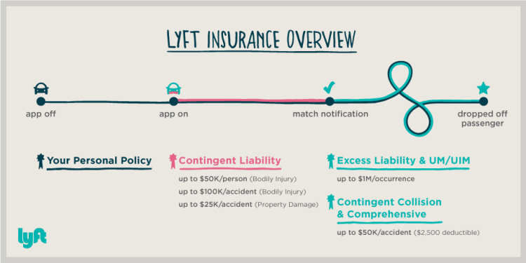 Lyft Accident Insurance Overview | The Uber Lawyer