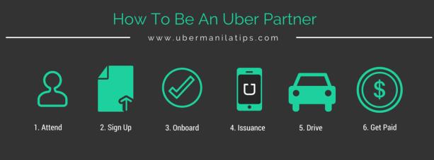 Resultado de imagen para uber partner