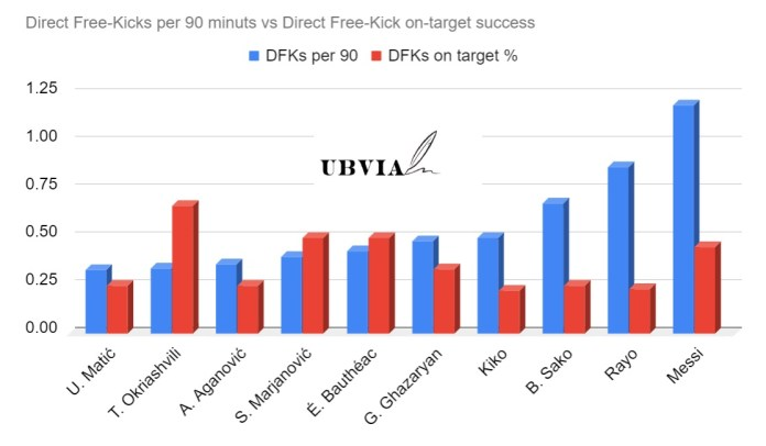 Cypriot First Division Free-Kick Takers vs Lionel Messi - property of UBVIA.com