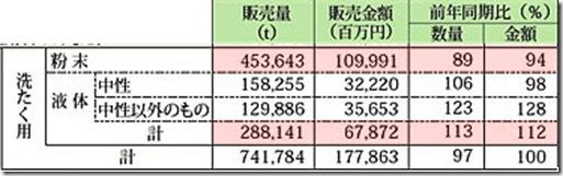 2009年1~12月洗浄剤等の製品販売統計表の内洗濯用洗剤分1