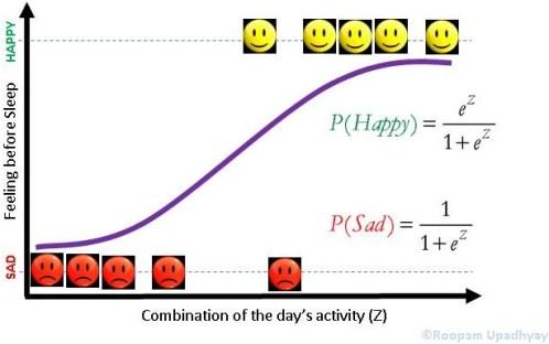 Logistic Regression - Logit Curve