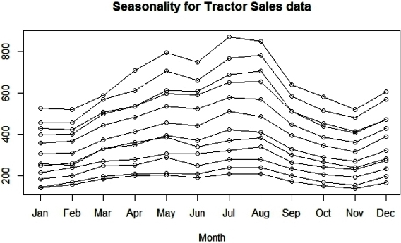 Time series decomposition case study example seasonal decomposition ccuart Images