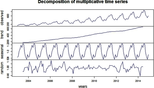 Time Series Decomposition Plot